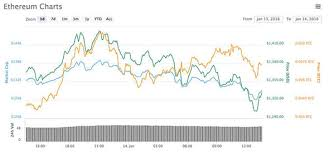 Bitcoin Ethereum Chart Ripple Price Live Xrp Crashes Below 2 As Bitcoin And