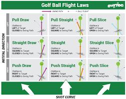 Golf Ball Speed Chart Golf Science Golf Ball Flight Laws The Golftec Scramble