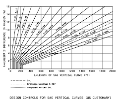 design controls for sag vertical curves here to see a