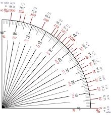 Degrees To Percent Chart File Pente Slope Degres Ratio V1 Jpg Wikimedia Commons