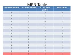 Mpn Chart For Coliforms Water Microbiology I Mpn Test Ppt Video Online Download