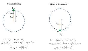 how to solve vertical circular motion problems constant sd object tension at top and bottom