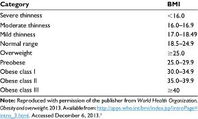 World Health Organization Body Mass Index Bmi