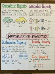 8 Grade Mathematics Chart I Made This Multiplication Properties Poster For Fifth