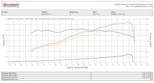 Dynamometer Chart Augment Automotive Rolling Road Upgrade Augment Automotive