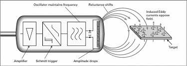 inductive proximity sensor wiring diagram pinout wiring diagram local inductive proximity switch w sensor inductive proximity sensor wiring diagram pinout