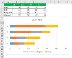 What Is A Stacked Chart Stacked Chart In Excel Column Bar 100 Stacked Chart