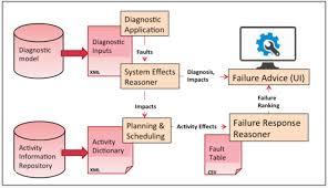 Chart Advisor Flow Chart Of Failure Response Advisor Component Data Flows
