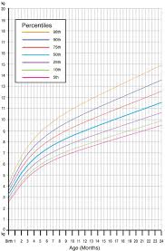Baby Weight Percentile Chart By Week Our Obsession With Infant Growth Charts May Be Fuelling