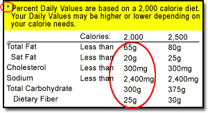 foootnote section of label indicating values for 2000 and 2500 calorie ts highlighting the statement