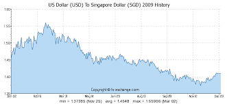 Usd To Sgd Chart Us Dollar Usd To Singapore Dollar Sgd History Foreign