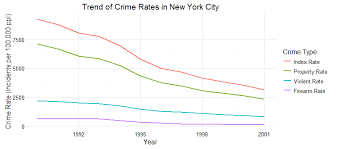 New York Crime Rate Chart The Pressure Cooker Population Density And Crime Nyc Data
