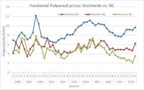 Hardwood Lumber Prices Chart Hardwood Pulpwood Prices Improved In North Carolina Nc
