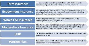 endowment life insurance quote raipurnews