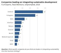 2019 Sustainability Leaders Survey Results Globescan Report