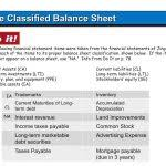 Classified Balance Sheet A Organizes Assets And Liabilities Please