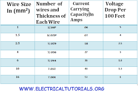 Cable Size Chart How To Chose Suitable Size Of Electric Cable Circuit Breaker