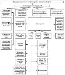 Реферат Аэрокосмический мониторинг ru Блок схема 1 Структура космической системы изучения природных ресурсов