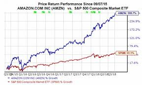 Amzn Stock Quote Simple Amazon Hits 48 Trillion Valuation AMZN Stock Remains A Strong Buy
