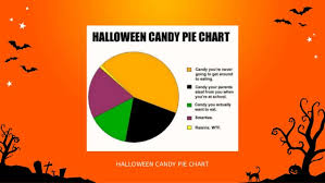 What I Want To Be For Halloween Pie Chart