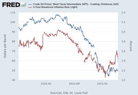 Wti Crude Oil Chart Historical Crude Oil Prices West Texas Intermediate Wti Cushing