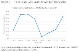 Elephant Chart Inequality Whats Happening On Global Inequality Putting The Elephant