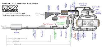2005 wrx stereo wiring diagram wiring diagram 2005 subaru impreza stereo wiring harness diagram and hernes