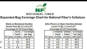 Blown In Insulation Depth Chart Dense Pack Cellulose Coverage Chart Fine Homebuilding