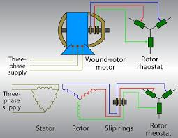 • the world s catalog of ideas wound rotor motor circuits