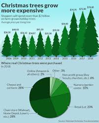 Weather Tree Chart Great Recession A Decade Ago Is One Reason Your Christmas
