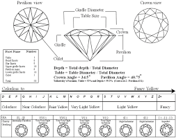 Diamond Grading Chart Diamond Certification Part Ii