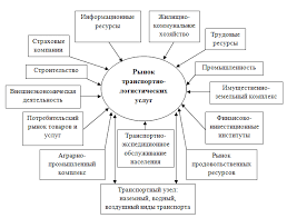 Курсовая работа на тему рынок транспортных услуг ru  во вторых искать несколько раз на разное время например половина почему то исчезает курсовая работа на тему рынок транспортных услуг из расписания