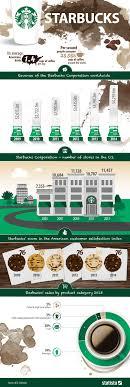 Chart Starbucks Statista