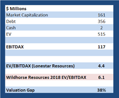 Lonestar Resources: Improving Credit Metrics And Stellar Production ...