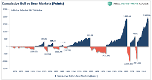 Wall Street Market Cycle Chart Understanding Market Cycles Seeking Alpha