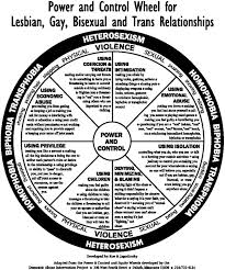 power and control domestic and intimate partner violence in lgbtq  gaylesbianbitrans jpg