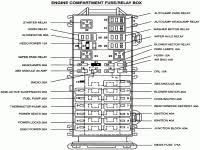 1995 ford taurus fuse box location 2005 ford f 150 fuse box 2003 ford f150 fuse box diagram at 2005 Ford F150 Fuse Box Layout