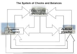 Lesson Plan Us Government The Checks And Balances System