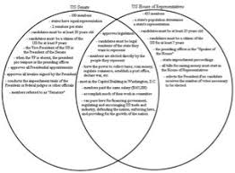House Vs Senate Venn Diagram House And Senate Of Representatives Duties Venn Diagram Manual E Books