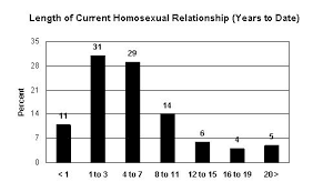 online gay marriage should be legalized org this graph shows the percentage of homosexual marriages that have remained intact over many years