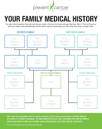 Cancer Chart Family History Prevent Cancer Foundation