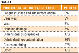 Bearing Damage Chart How To Determine Bearing System Life