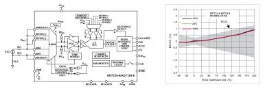 adc requirements for rtd temperature measurement systems com 3 wire rtd temperature system