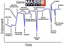Mass Effect Decision Chart Video Game Time Vs Enjoyment Charts