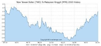 New Taiwan Dollar Twd To Malaysian Ringgit Myr History