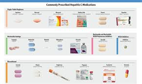 Hiv Hvc Medication Charts Community Research Initiative