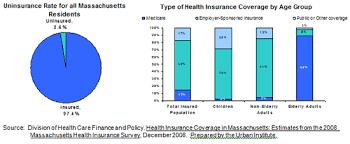 Masshealth Eligibility Income Chart Health Care