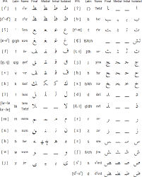 Arabic is written from right to left. Moroccan Arabic Alphabet Pronunciation And Language