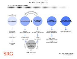 Target Value Design Target Value Design In A Construction Management Setting