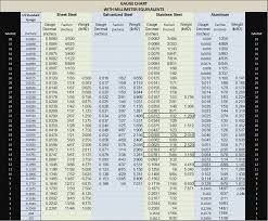 32 All Inclusive Iron Gauge Thickness Chart